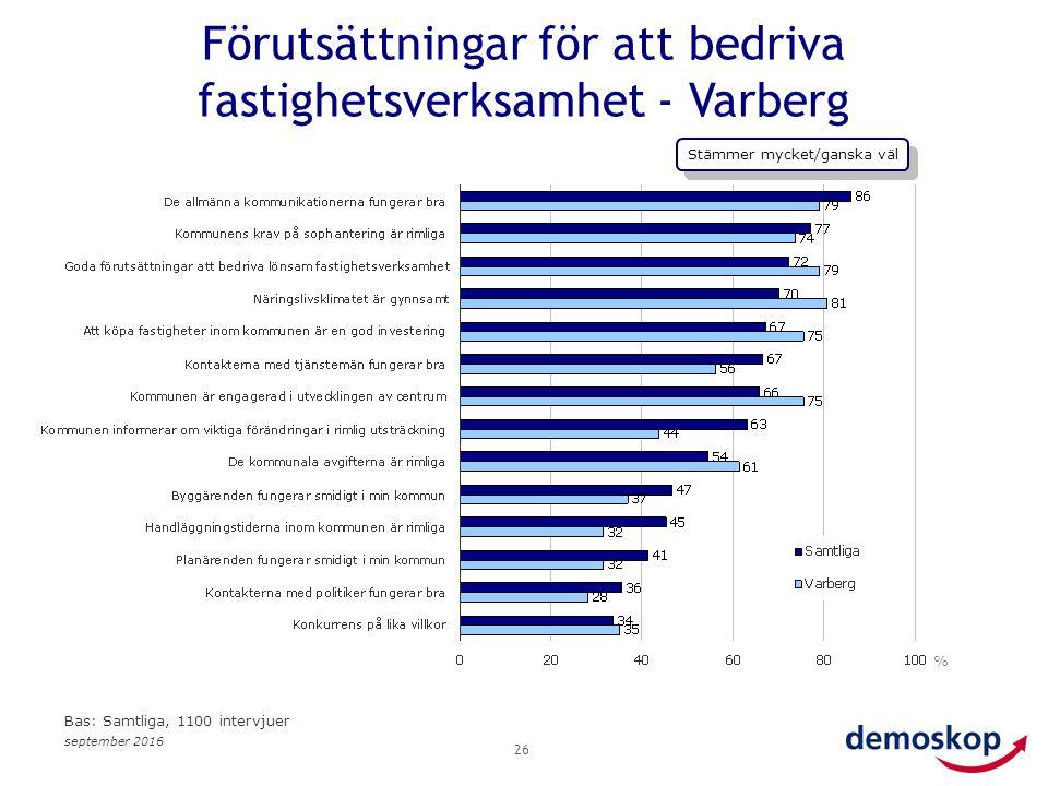 september 2016 26 % Bas: Samtliga, 1100 intervjuer Förutsättningar för att bedriva fastighetsverksamhet - Varberg Stämmer mycket/ganska väl