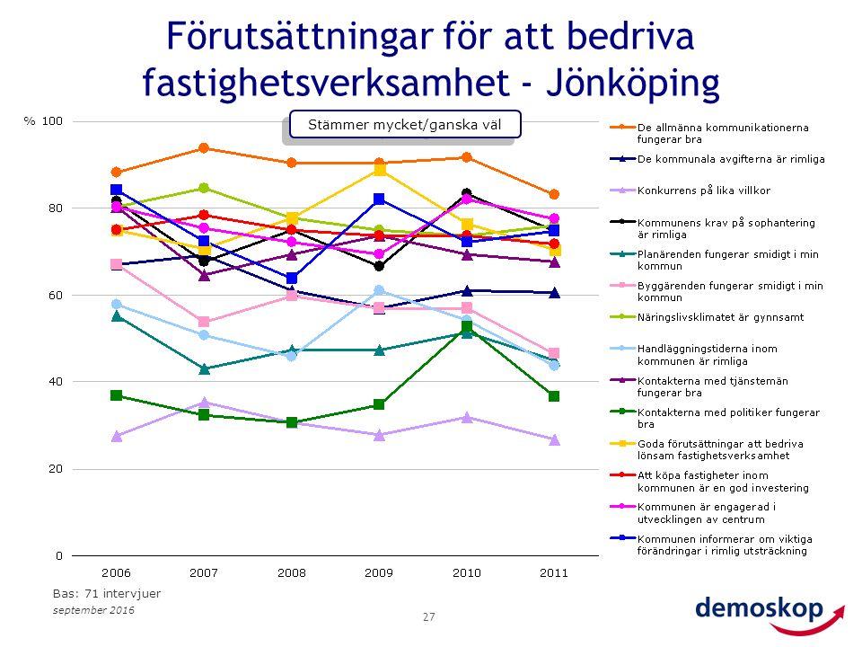 september 2016 27 Förutsättningar för att bedriva fastighetsverksamhet - Jönköping % Stämmer mycket/ganska väl Bas: 71 intervjuer