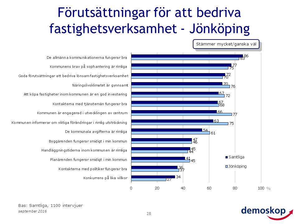 september 2016 28 % Bas: Samtliga, 1100 intervjuer Förutsättningar för att bedriva fastighetsverksamhet - Jönköping Stämmer mycket/ganska väl