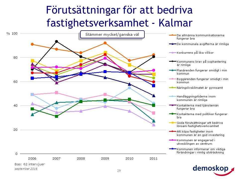 september 2016 29 Förutsättningar för att bedriva fastighetsverksamhet - Kalmar % Stämmer mycket/ganska väl Bas: 62 intervjuer