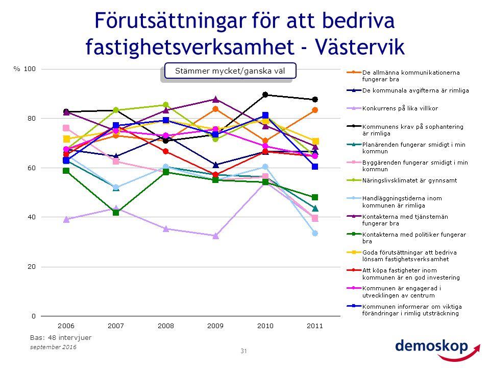 september 2016 31 Förutsättningar för att bedriva fastighetsverksamhet - Västervik % Stämmer mycket/ganska väl Bas: 48 intervjuer