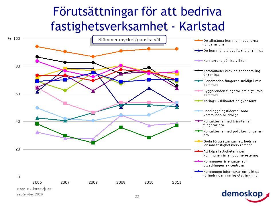 september 2016 33 Förutsättningar för att bedriva fastighetsverksamhet - Karlstad % Stämmer mycket/ganska väl Bas: 67 intervjuer