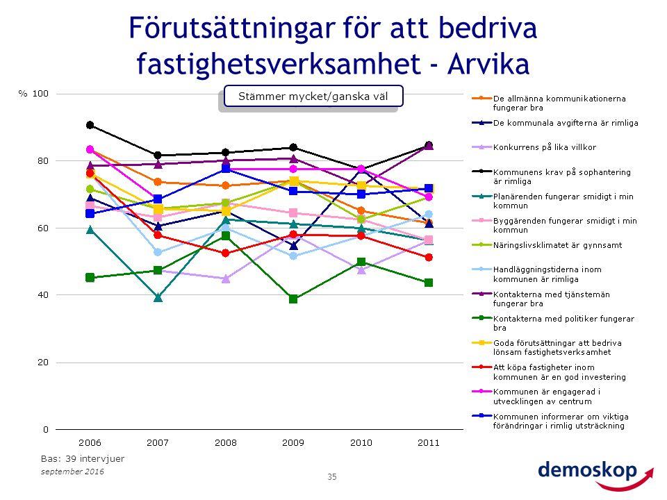 september 2016 35 Förutsättningar för att bedriva fastighetsverksamhet - Arvika % Stämmer mycket/ganska väl Bas: 39 intervjuer