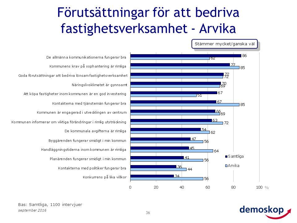 september 2016 36 % Bas: Samtliga, 1100 intervjuer Förutsättningar för att bedriva fastighetsverksamhet - Arvika Stämmer mycket/ganska väl