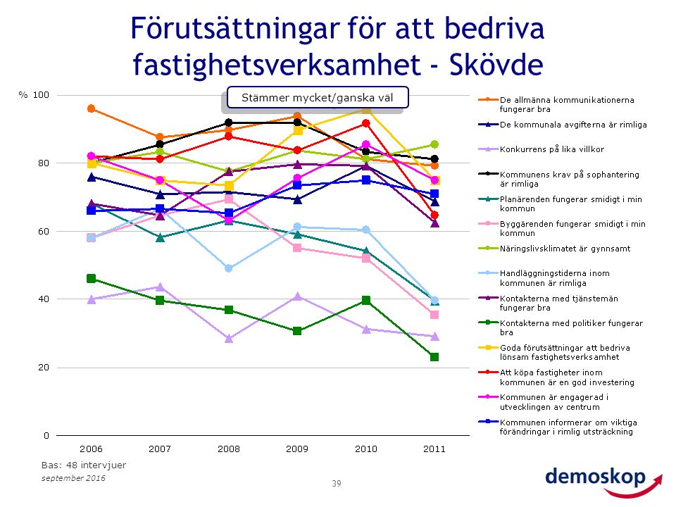 september 2016 39 Förutsättningar för att bedriva fastighetsverksamhet - Skövde % Stämmer mycket/ganska väl Bas: 48 intervjuer
