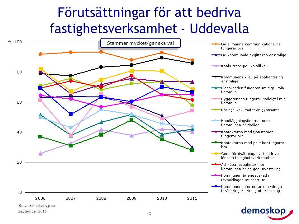 september 2016 43 Förutsättningar för att bedriva fastighetsverksamhet - Uddevalla % Stämmer mycket/ganska väl Bas: 57 intervjuer