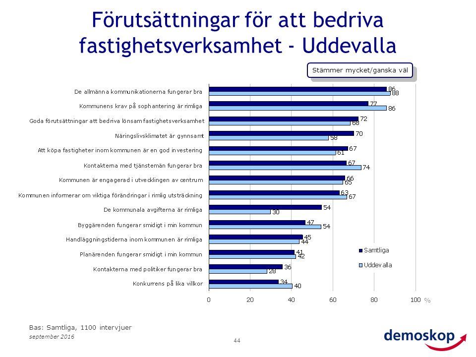 september 2016 44 % Bas: Samtliga, 1100 intervjuer Förutsättningar för att bedriva fastighetsverksamhet - Uddevalla Stämmer mycket/ganska väl