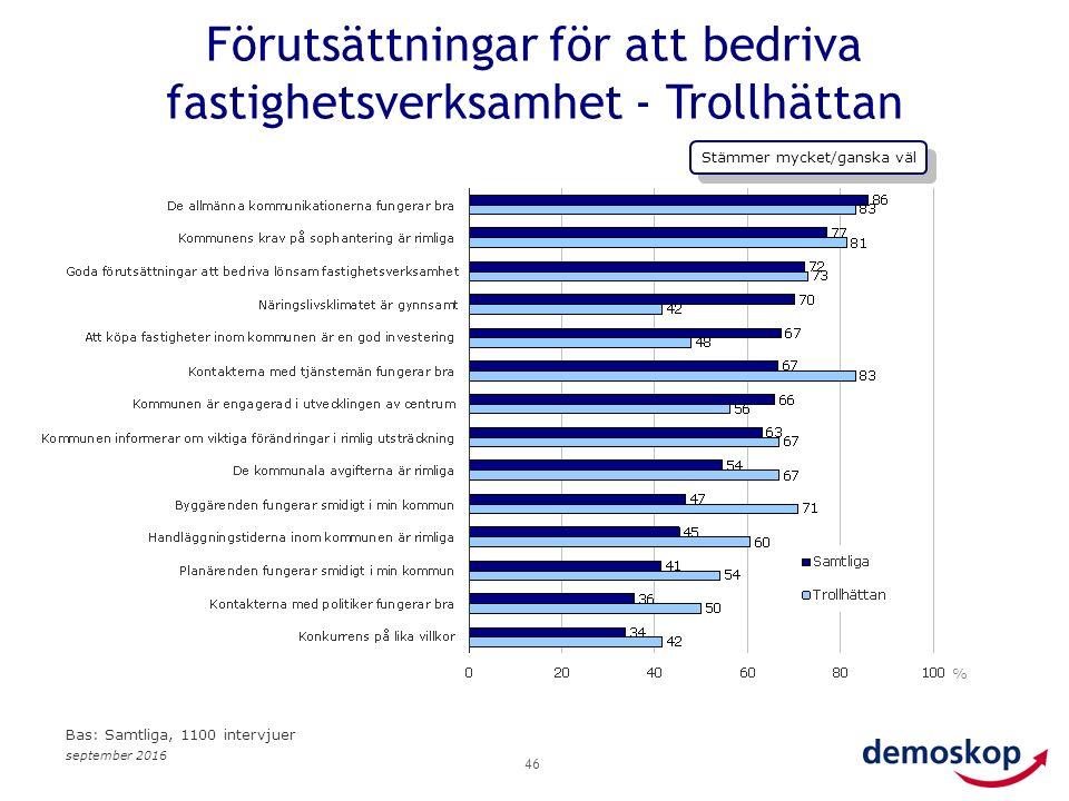 september 2016 46 % Bas: Samtliga, 1100 intervjuer Förutsättningar för att bedriva fastighetsverksamhet - Trollhättan Stämmer mycket/ganska väl