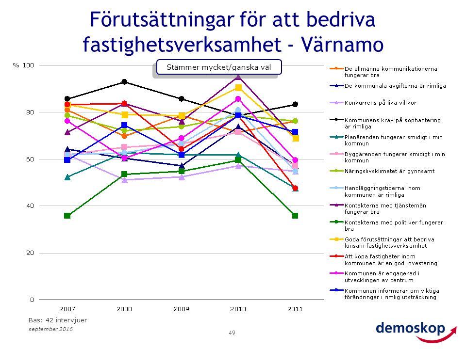 september 2016 49 Förutsättningar för att bedriva fastighetsverksamhet - Värnamo % Stämmer mycket/ganska väl Bas: 42 intervjuer