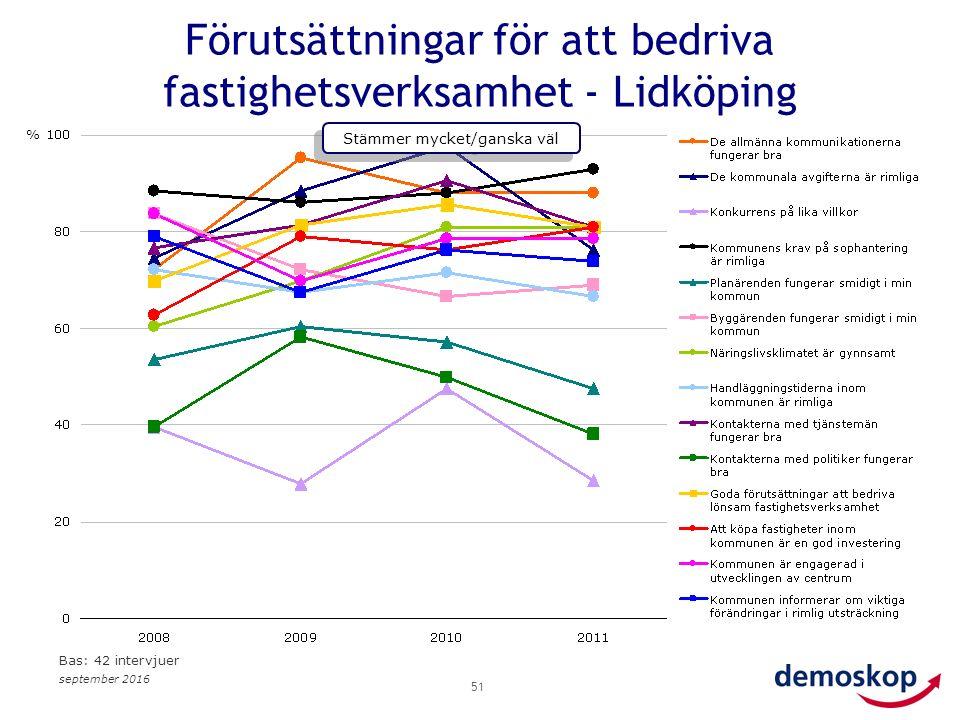 september 2016 51 Förutsättningar för att bedriva fastighetsverksamhet - Lidköping % Stämmer mycket/ganska väl Bas: 42 intervjuer