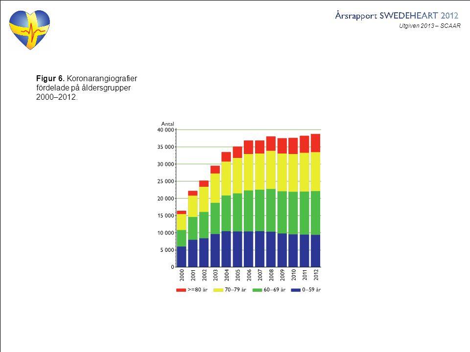 Utgiven 2013 – SCAAR Figur 6. Koronarangiografier fördelade på åldersgrupper 2000–2012.