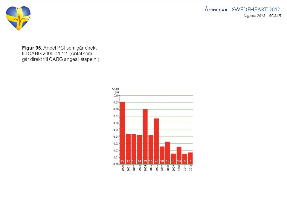 Utgiven 2013 – SCAAR Figur 96. Andel PCI som går direkt till CABG 2000–2012. (Antal som går direkt till CABG anges i stapeln.)
