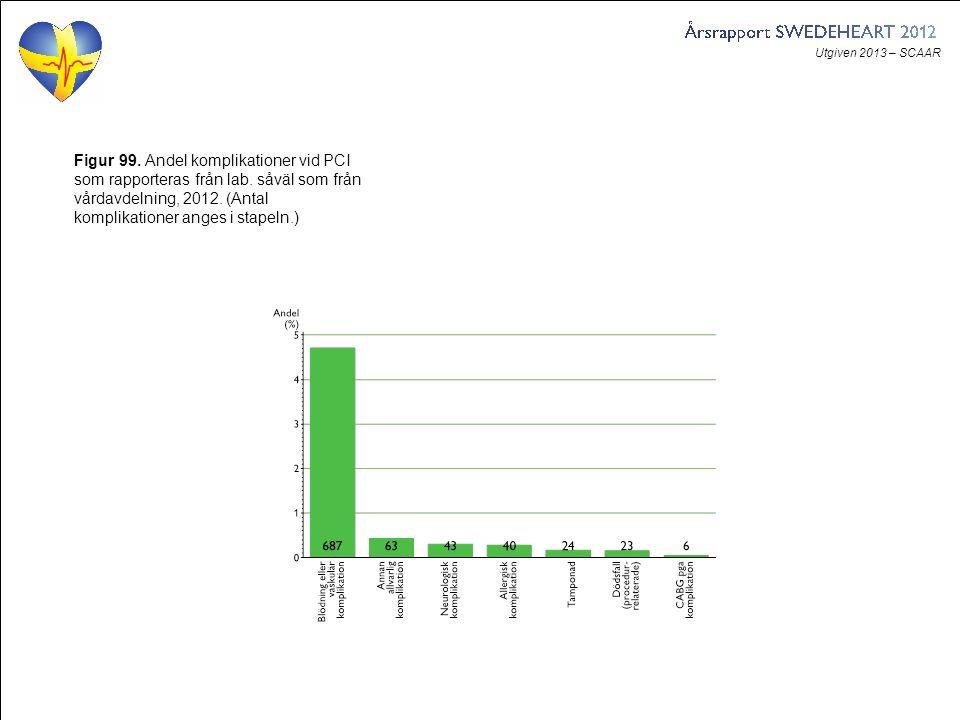 Utgiven 2013 – SCAAR Figur 99. Andel komplikationer vid PCI som rapporteras från lab. såväl som från vårdavdelning, 2012. (Antal komplikationer anges