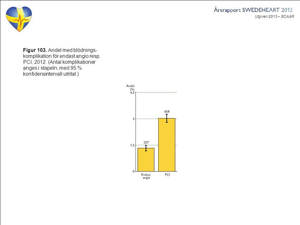 Utgiven 2013 – SCAAR Figur 103. Andel med blödnings- komplikation för endast angio resp. PCI, 2012. (Antal komplikationer anges i stapeln, med 95 % ko