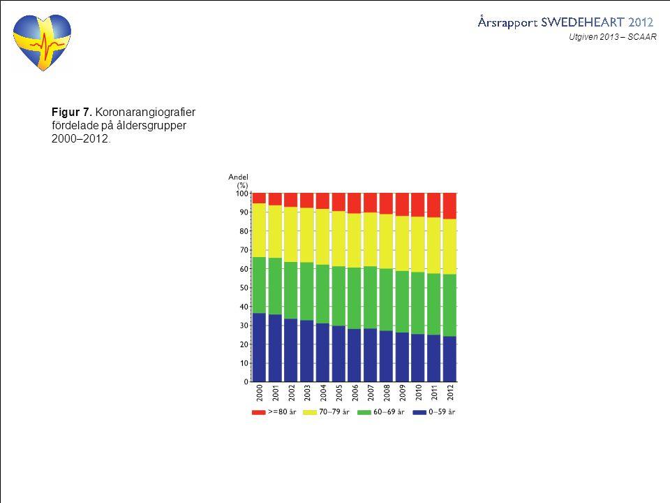Utgiven 2013 – SCAAR Figur 7. Koronarangiografier fördelade på åldersgrupper 2000–2012.