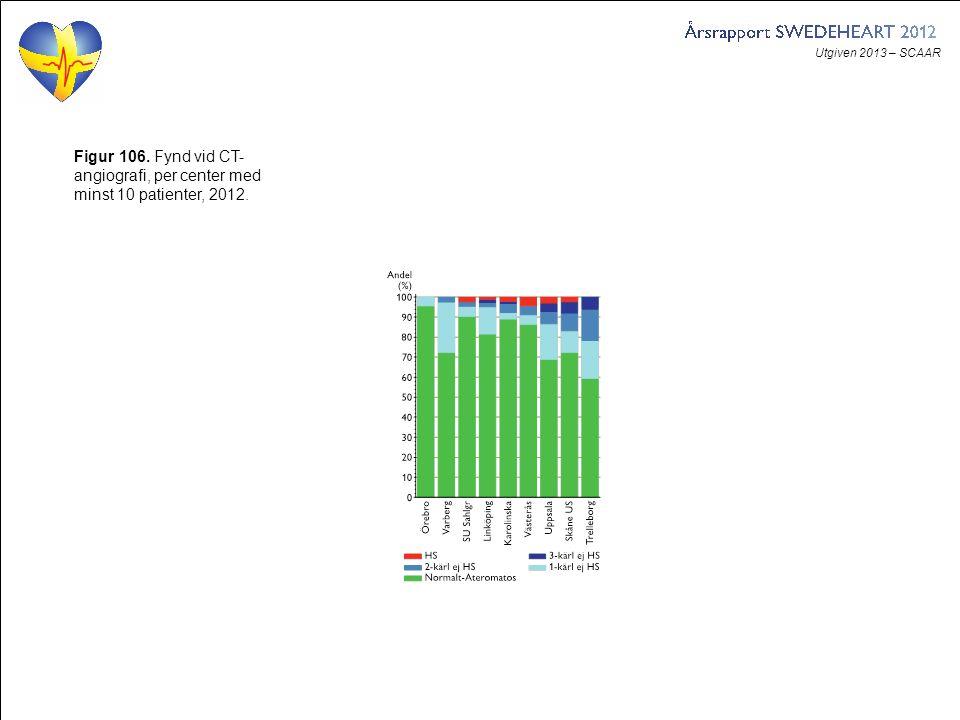 Utgiven 2013 – SCAAR Figur 106. Fynd vid CT- angiografi, per center med minst 10 patienter, 2012.
