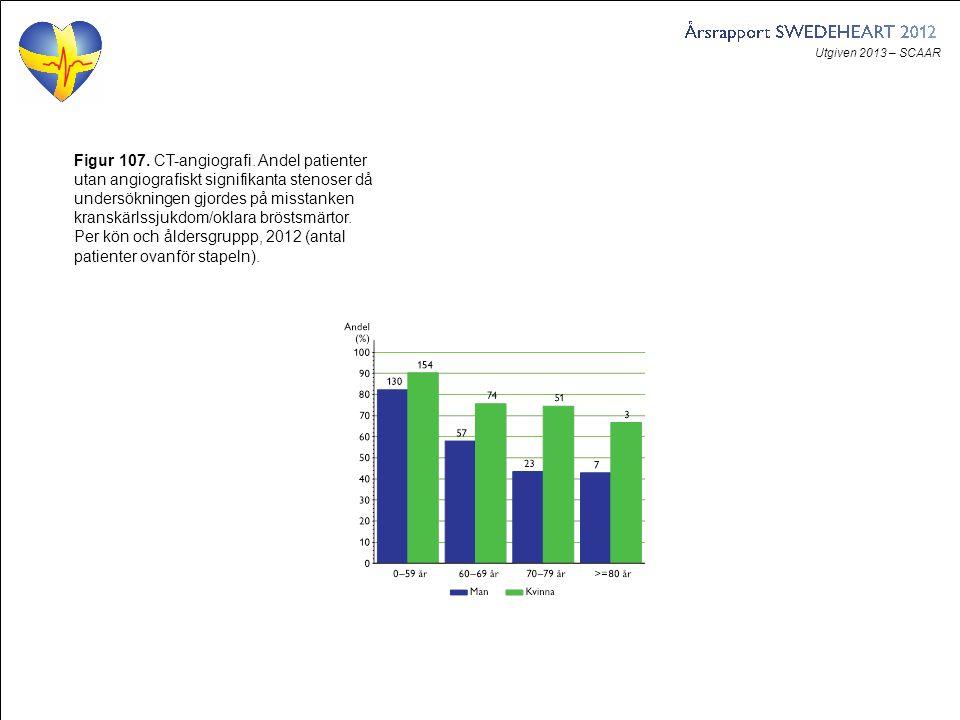 Utgiven 2013 – SCAAR Figur 107. CT-angiografi. Andel patienter utan angiografiskt signifikanta stenoser då undersökningen gjordes på misstanken kransk