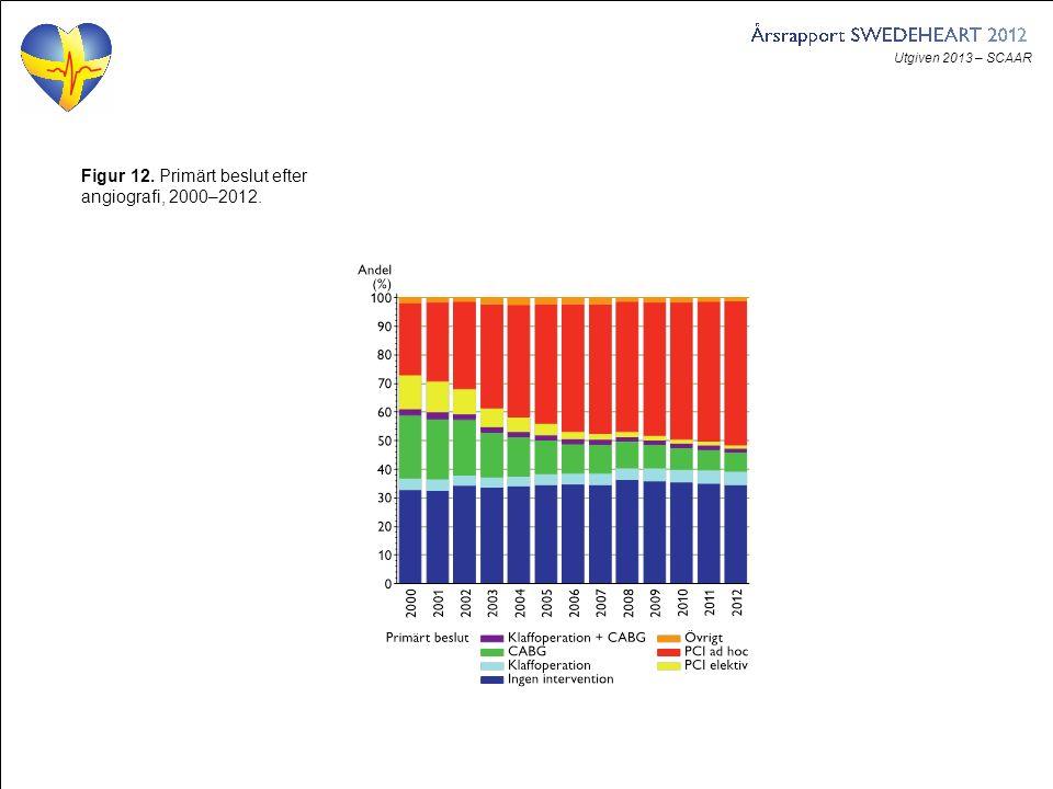 Utgiven 2013 – SCAAR Figur 12. Primärt beslut efter angiografi, 2000–2012.