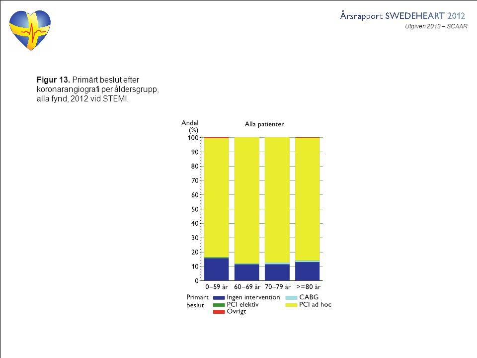 Utgiven 2013 – SCAAR Figur 13. Primärt beslut efter koronarangiografi per åldersgrupp, alla fynd, 2012 vid STEMI.