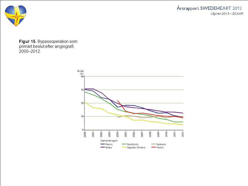 Utgiven 2013 – SCAAR Figur 15. Bypassoperation som primärt beslut efter angiografi, 2000–2012.