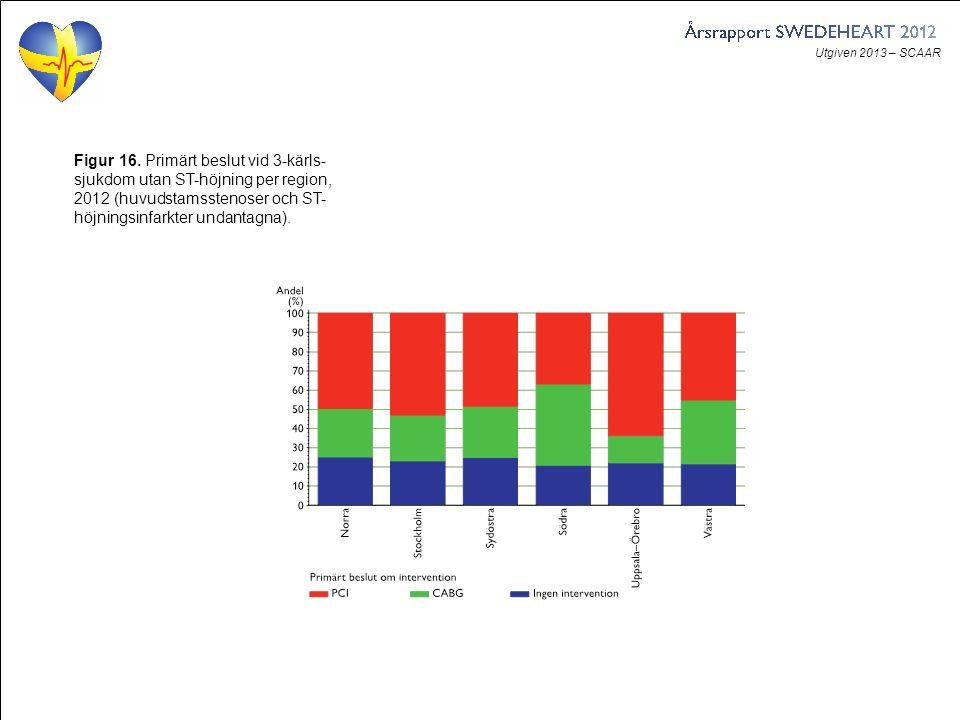 Utgiven 2013 – SCAAR Figur 16. Primärt beslut vid 3-kärls- sjukdom utan ST-höjning per region, 2012 (huvudstamsstenoser och ST- höjningsinfarkter und