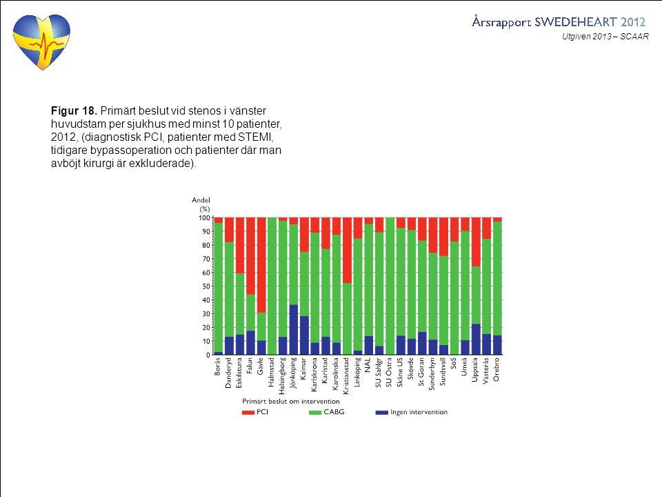Utgiven 2013 – SCAAR Figur 18. Primärt beslut vid stenos i vänster huvudstam per sjukhus med minst 10 patienter, 2012, (diagnostisk PCI, patienter med