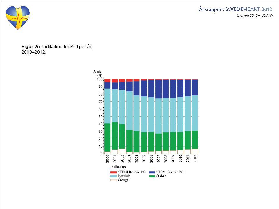 Utgiven 2013 – SCAAR Figur 25. Indikation för PCI per år, 2000–2012.