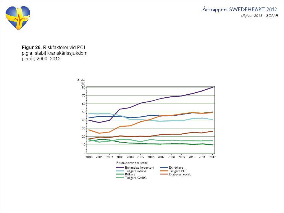 Utgiven 2013 – SCAAR Figur 26. Riskfaktorer vid PCI p.g.a. stabil kranskärlssjukdom per år, 2000–2012.