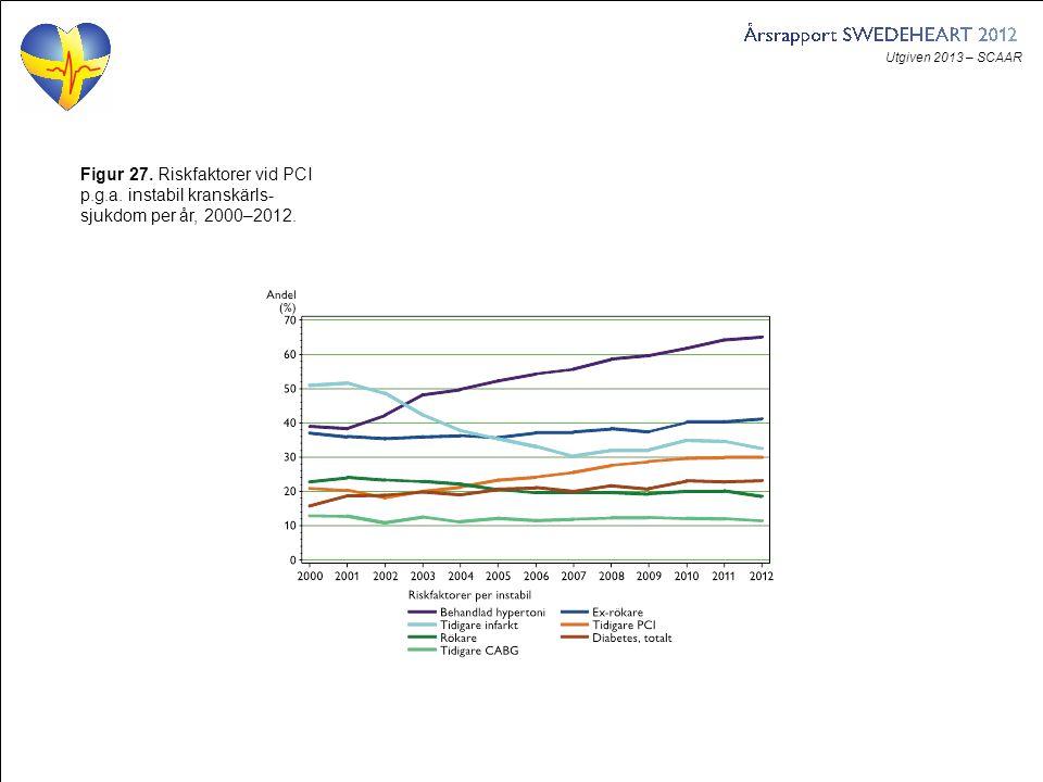 Utgiven 2013 – SCAAR Figur 27. Riskfaktorer vid PCI p.g.a. instabil kranskärls- sjukdom per år, 2000–2012.