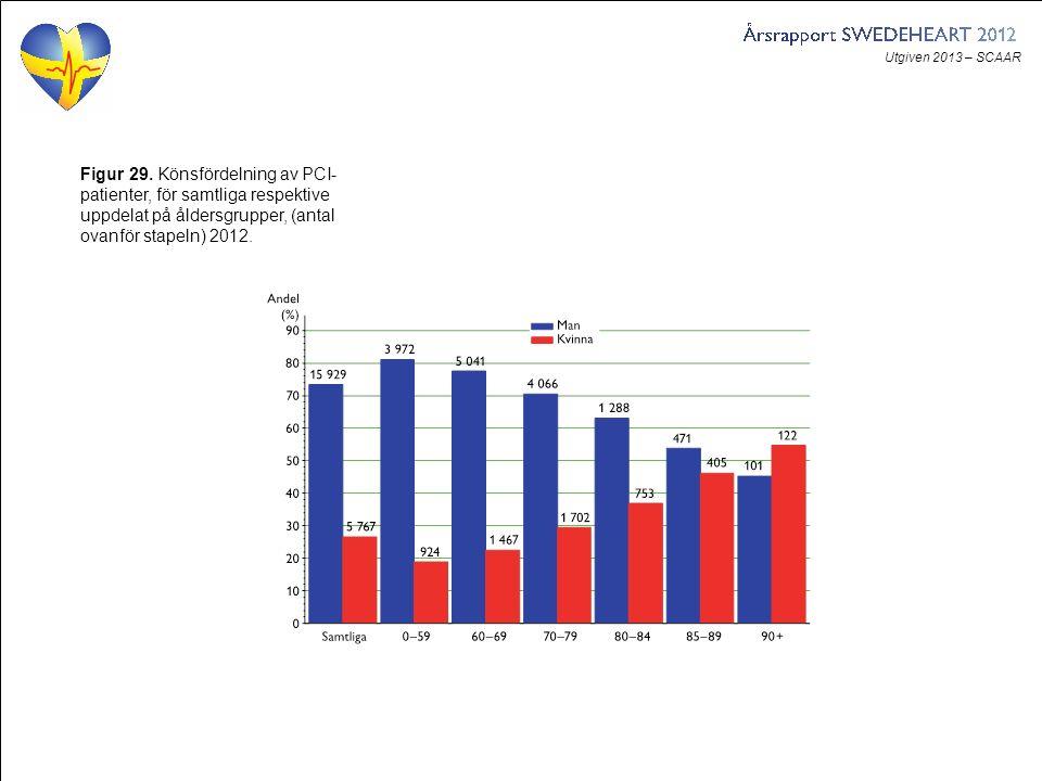 Utgiven 2013 – SCAAR Figur 29. Könsfördelning av PCI- patienter, för samtliga respektive uppdelat på åldersgrupper, (antal ovanför stapeln) 2012.