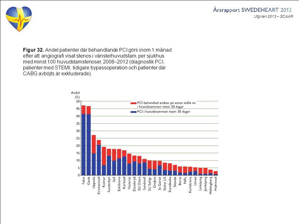 Utgiven 2013 – SCAAR Figur 32. Andel patienter där behandlande PCI görs inom 1 månad efter att angiografi visat stenos i vänsterhuvudstam, per sjukhus