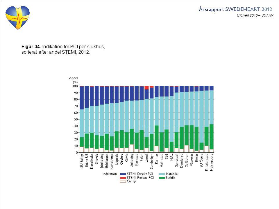 Utgiven 2013 – SCAAR Figur 34. Indikation för PCI per sjukhus, sorterat efter andel STEMI, 2012.