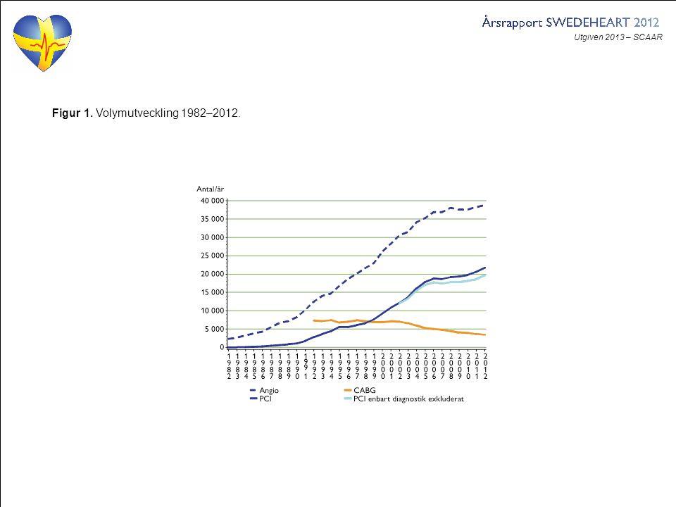 Utgiven 2013 – SCAAR Figur 2. Antal koronarangiografier per sjukhus 2012 och 2011.