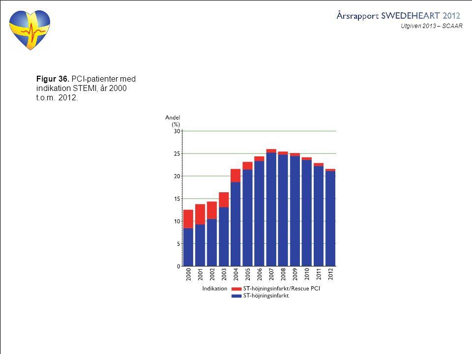 Utgiven 2013 – SCAAR Figur 36. PCI-patienter med indikation STEMI, år 2000 t.o.m. 2012.