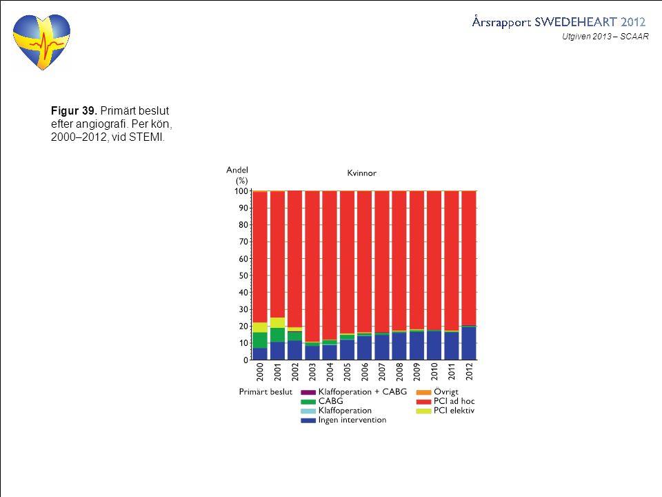 Utgiven 2013 – SCAAR Figur 39. Primärt beslut efter angiografi. Per kön, 2000–2012, vid STEMI.