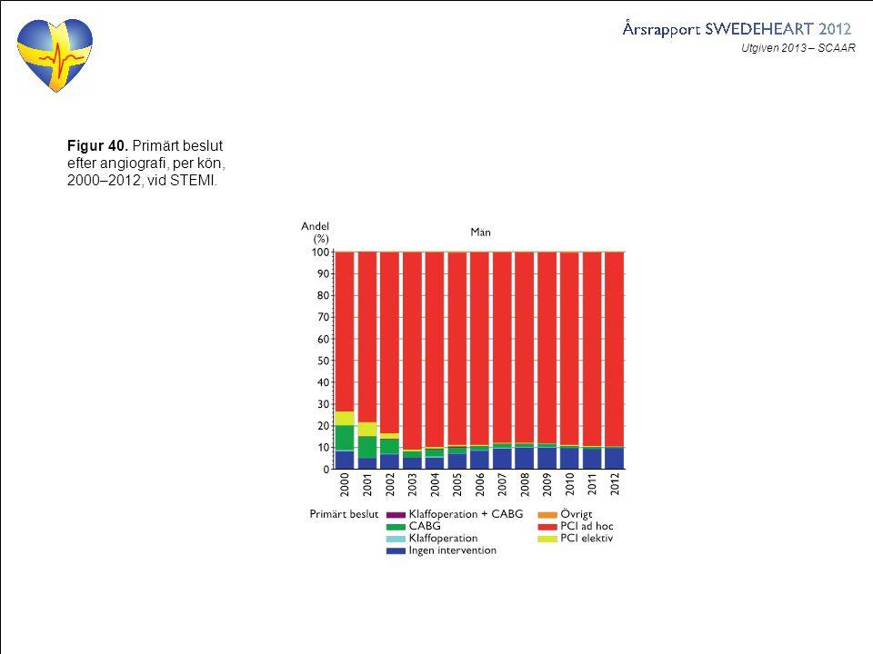 Utgiven 2013 – SCAAR Figur 40. Primärt beslut efter angiografi, per kön, 2000–2012, vid STEMI.