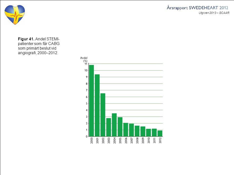 Utgiven 2013 – SCAAR Figur 41. Andel STEMI- patienter som får CABG som primärt beslut vid angiografi, 2000–2012.
