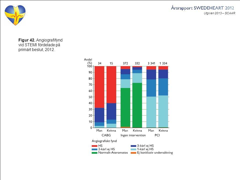 Utgiven 2013 – SCAAR Figur 42. Angiografifynd vid STEMI fördelade på primärt beslut, 2012.