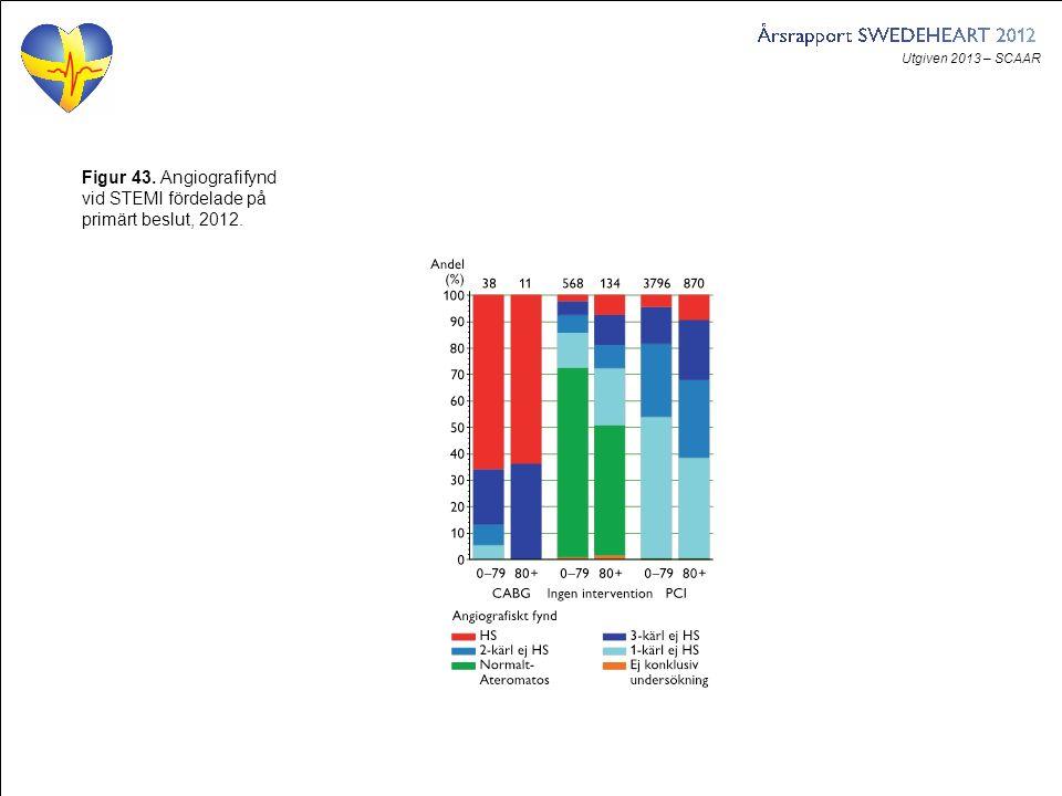 Utgiven 2013 – SCAAR Figur 43. Angiografifynd vid STEMI fördelade på primärt beslut, 2012.
