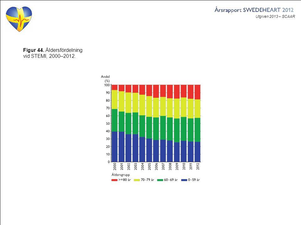 Utgiven 2013 – SCAAR Figur 44. Åldersfördelning vid STEMI, 2000–2012.