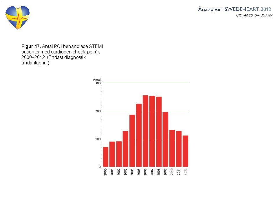 Utgiven 2013 – SCAAR Figur 47. Antal PCI-behandlade STEMI- patienter med cardiogen chock, per år, 2000–2012. (Endast diagnostik undantagna.)