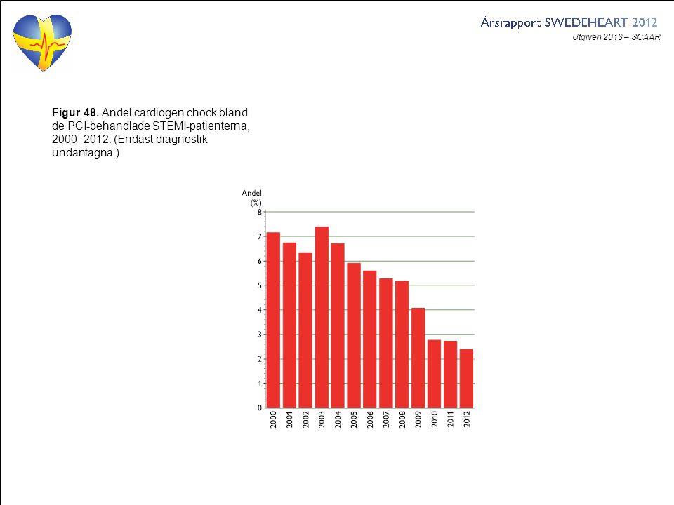 Utgiven 2013 – SCAAR Figur 48. Andel cardiogen chock bland de PCI-behandlade STEMI-patienterna, 2000–2012. (Endast diagnostik undantagna.)