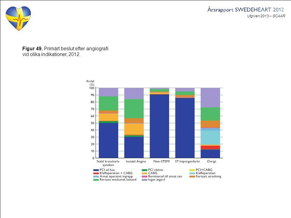 Utgiven 2013 – SCAAR Figur 49. Primärt beslut efter angiografi vid olika indikationer, 2012.