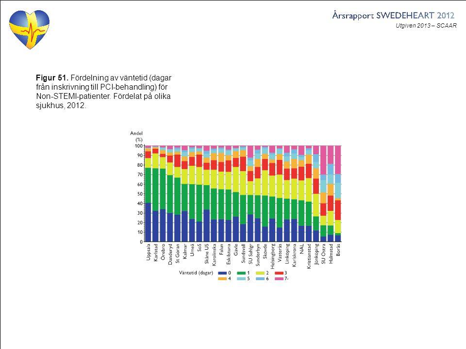 Utgiven 2013 – SCAAR Figur 51. Fördelning av väntetid (dagar från inskrivning till PCI-behandling) för Non-STEMI-patienter. Fördelat på olika sjukhus,