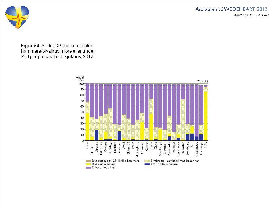 Utgiven 2013 – SCAAR Figur 54. Andel GP IIb/IIIa-receptor- hämmare/bivalirudin före eller under PCI per preparat och sjukhus, 2012.