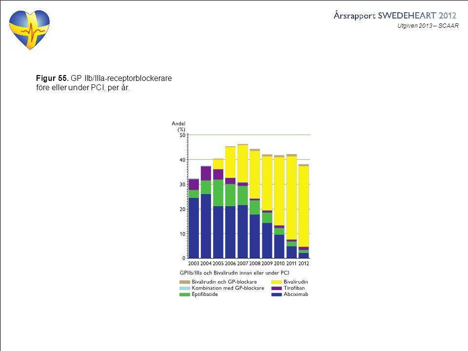 Utgiven 2013 – SCAAR Figur 55. GP IIb/IIIa-receptorblockerare före eller under PCI, per år.