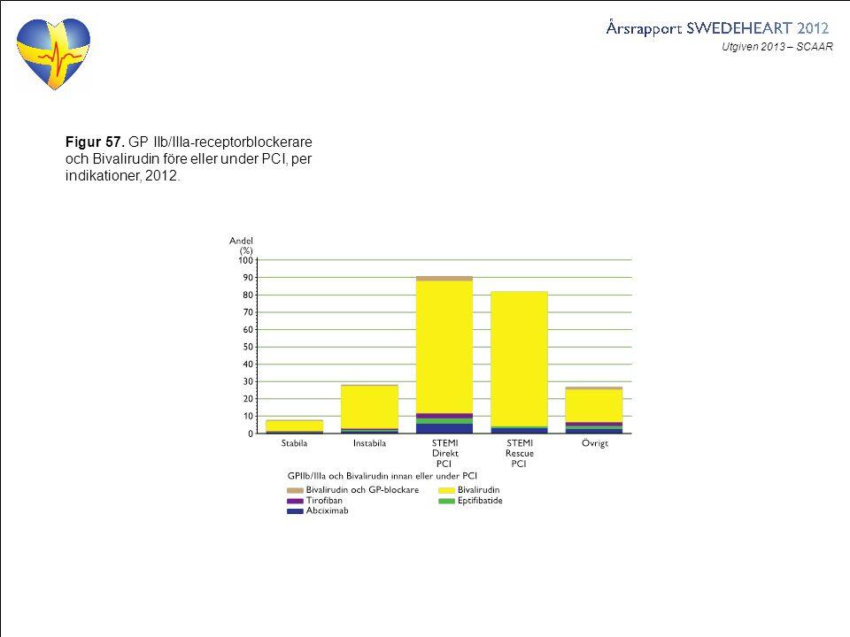 Utgiven 2013 – SCAAR Figur 57. GP IIb/IIIa-receptorblockerare och Bivalirudin före eller under PCI, per indikationer, 2012.