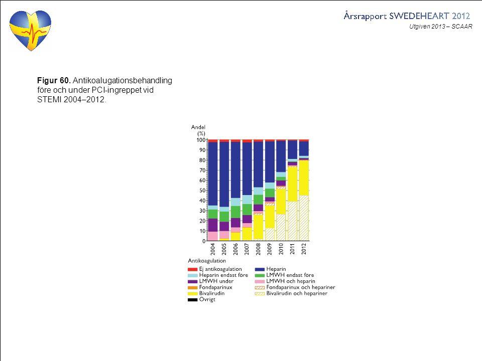 Utgiven 2013 – SCAAR Figur 60. Antikoalugationsbehandling före och under PCI-ingreppet vid STEMI 2004–2012.