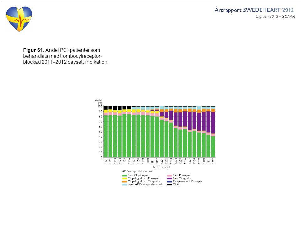 Utgiven 2013 – SCAAR Figur 61. Andel PCI-patienter som behandlats med trombocytreceptor- blockad 2011–2012 oavsett indikation.