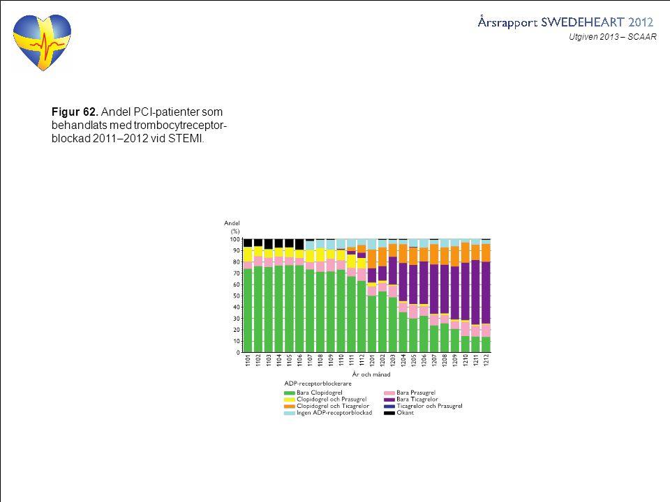 Utgiven 2013 – SCAAR Figur 62. Andel PCI-patienter som behandlats med trombocytreceptor- blockad 2011–2012 vid STEMI.